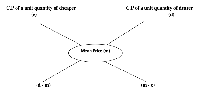 Tutorialwing formula  mixture and alligation concepts