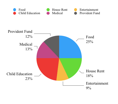 Tutorialwing Math Pie Chart Example Family Expenditure