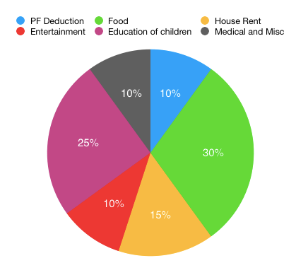Tutorialwing Math Pie Chart Family Expense