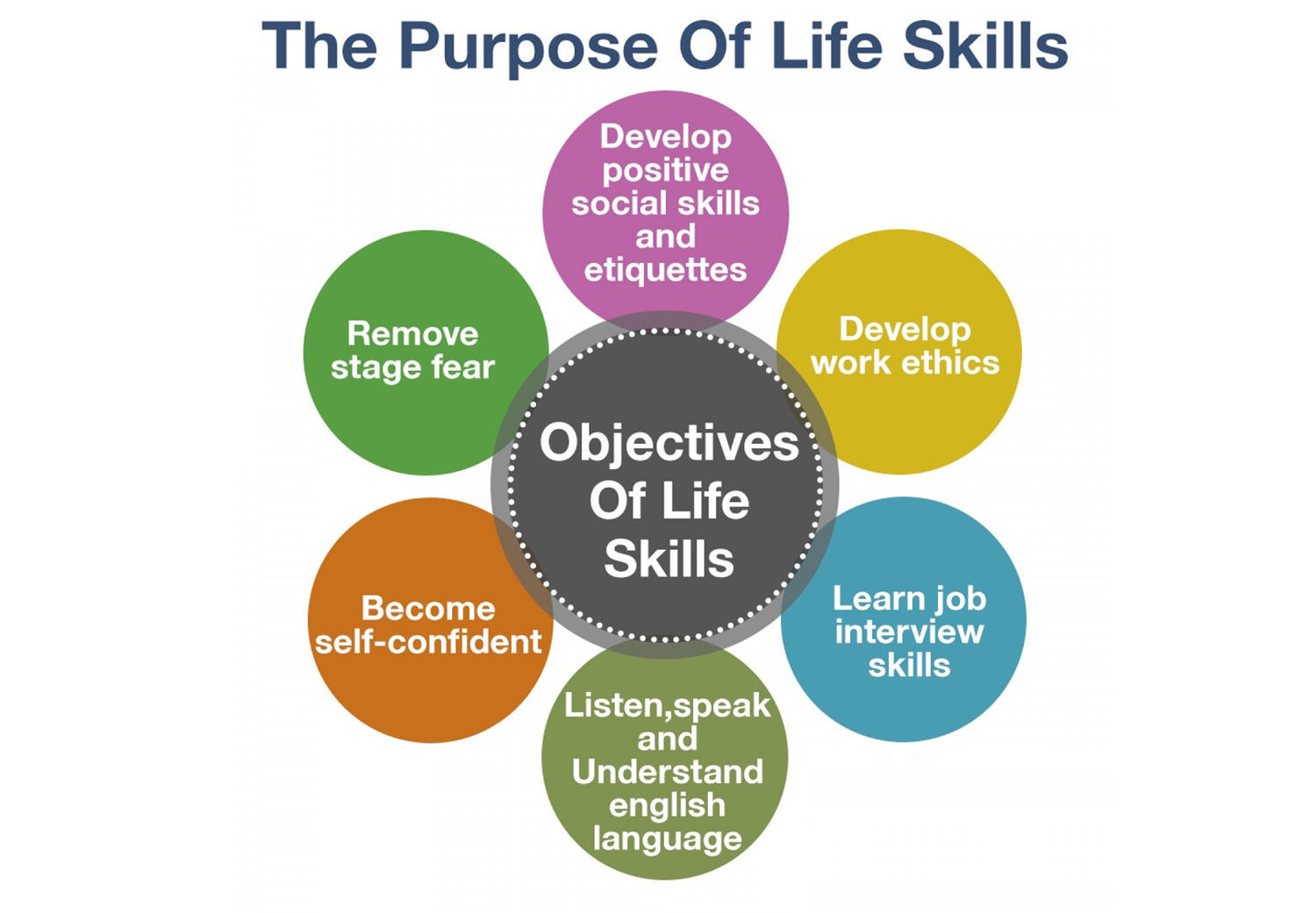 Life Skills Based Education