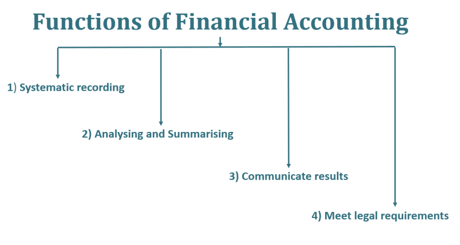 Functions of Financial Accounting