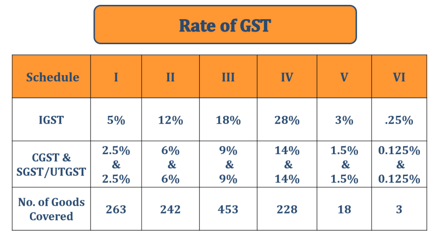 GST Rate 1 - Implementation of GST and Acts of GST | with Example