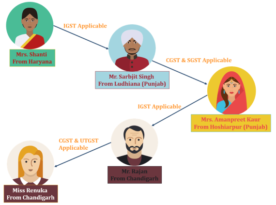process of GST applicable 2 - Implementation of GST and Acts of GST | with Example