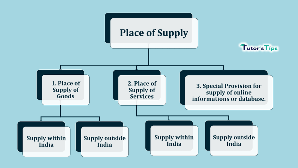 Place of Supply -min