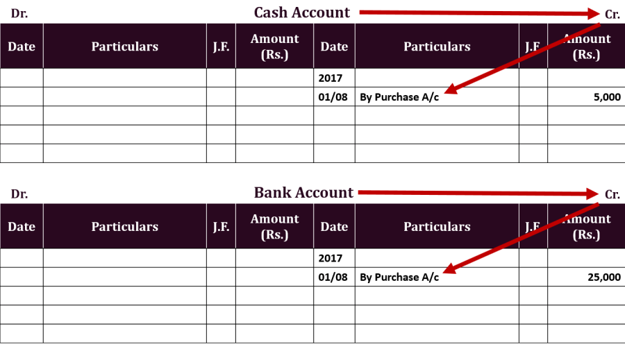 Compound entry Ledger Example 3