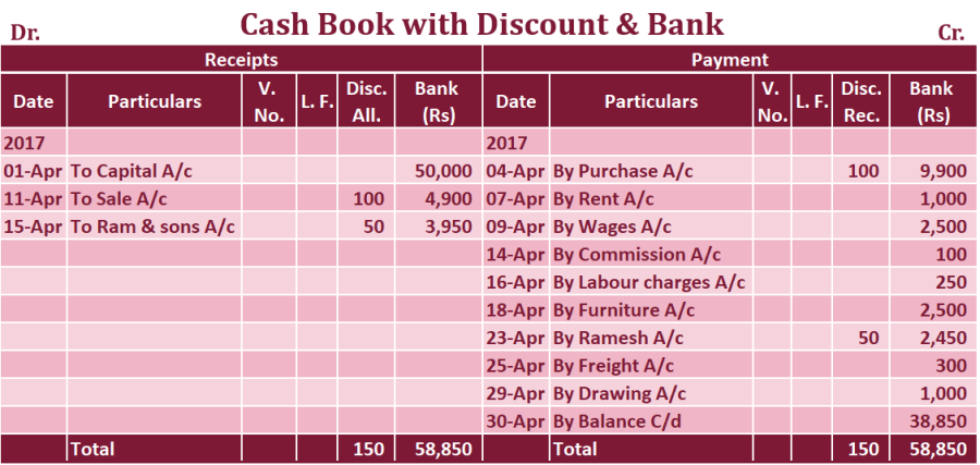 Double column Cash book with Discount and bank column Example