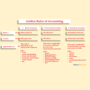 Golden rules of Accounting feature image min - Golden rules of Accounting | Explained with examples
