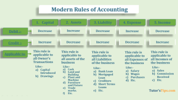 Modern rules of accounting feature image - Financial Accounting Tutorial
