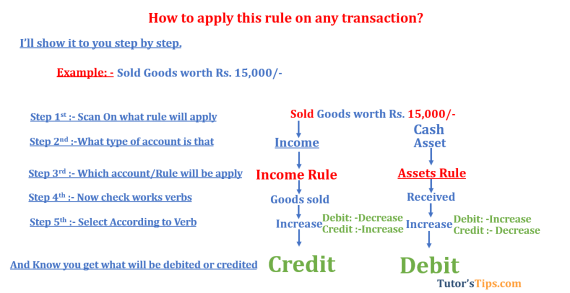 Modern rules of accounting Income rule