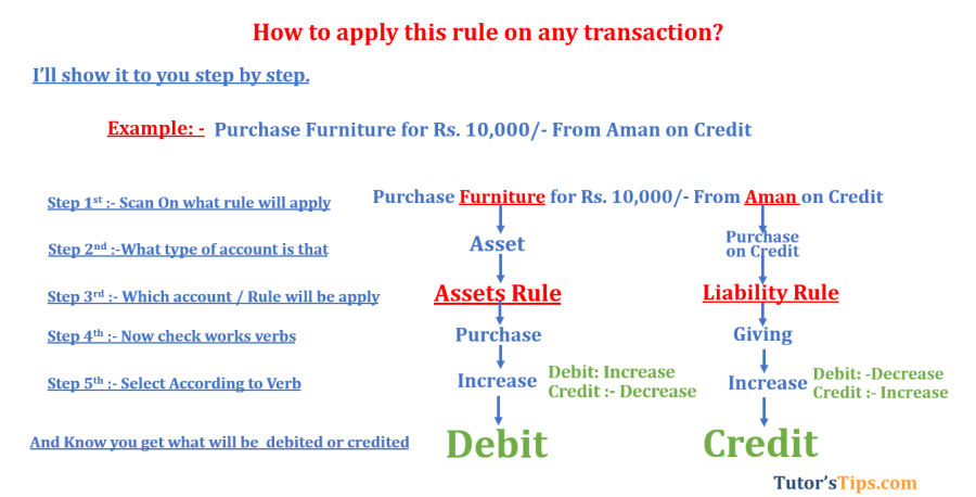 Modern rules of accounting Liabilities rule