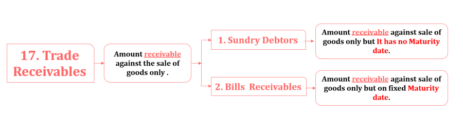 Trade receivable -Financial Accounting Terminology