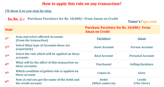 how to apply golden rule of accounting 2 min - Golden rules of Accounting | Explain with example