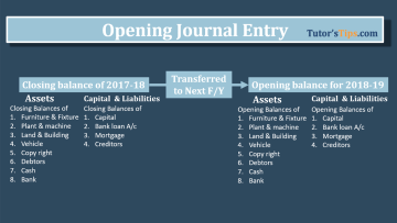 opening journal entry 1 - Financial Accounting Tutorial
