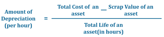 The Formula of Machine hour rate Method of Depreciation