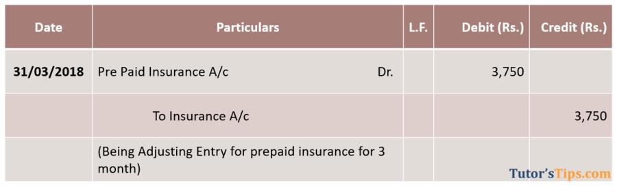 Adjusting Entries - Prepaid Expenses