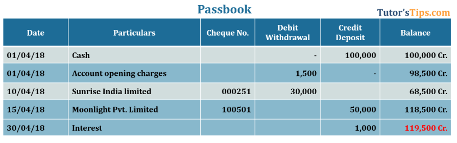 Bank reconciliation Passbook showing Credit balance - Bank Reconciliation Statement  | Process | Illustration |