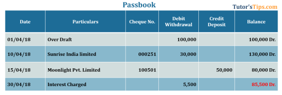 Bank reconciliation Passbook showing Debit balance - Bank Reconciliation Statement  | Process | Illustration |