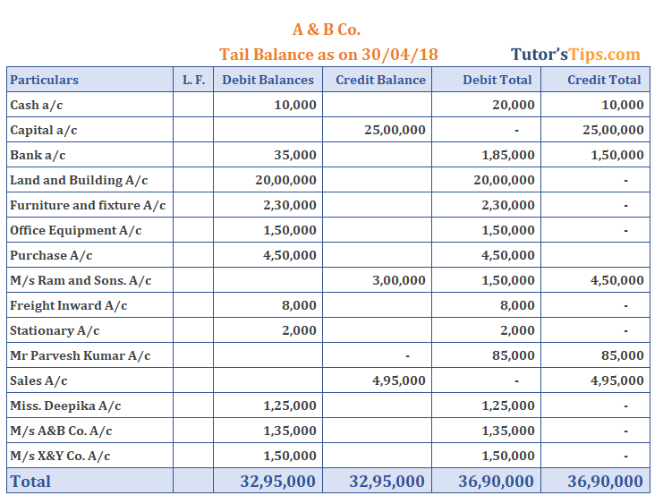 Trial Balance - Solved with Compound Method