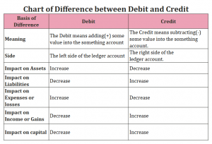 Chart of Difference between Debit and Credit