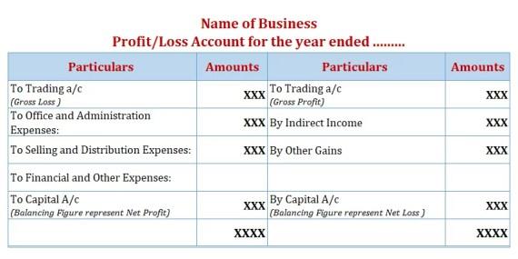 Profit and Loss Account Format-Final Accounts