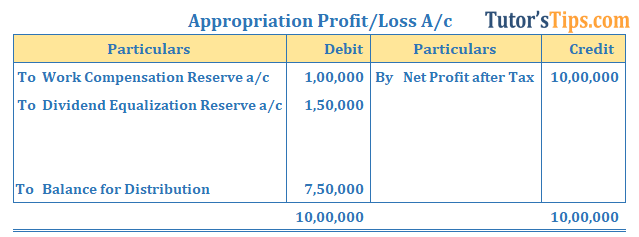 Reserve - Example of Appropriation Profit or loss account