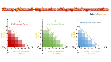 Theory of Demand Feature Image - Business Economics