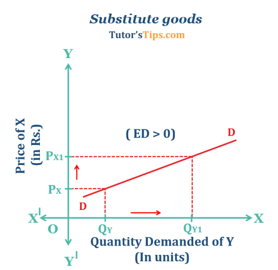 Substitute goods  - Cross elasticity of demand-Explained with examples