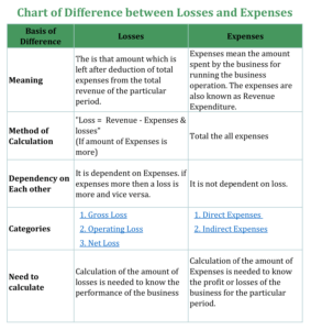 Chart of Difference Between Loss and Expense