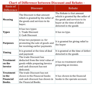 Chart of Difference between Discount and Rebate