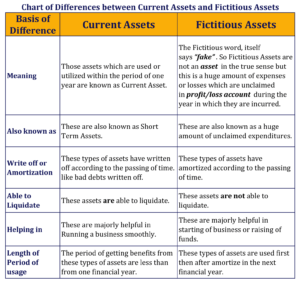Chart of Difference between Current Assets and Fictitious Assets-1