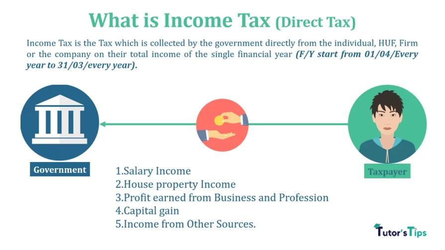 Income Tax Feature Image min - Income Tax