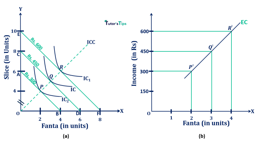 Derivation of Engel Curve from ICC