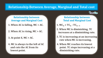 Relationship between Average Marginal and Total Cost min - Business Economics