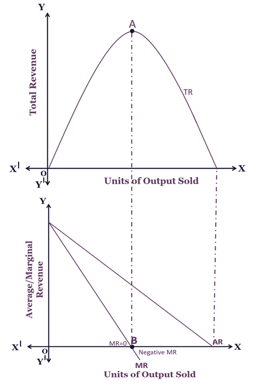Relationship between Average Marginal and Total Revenue When the price is not constant