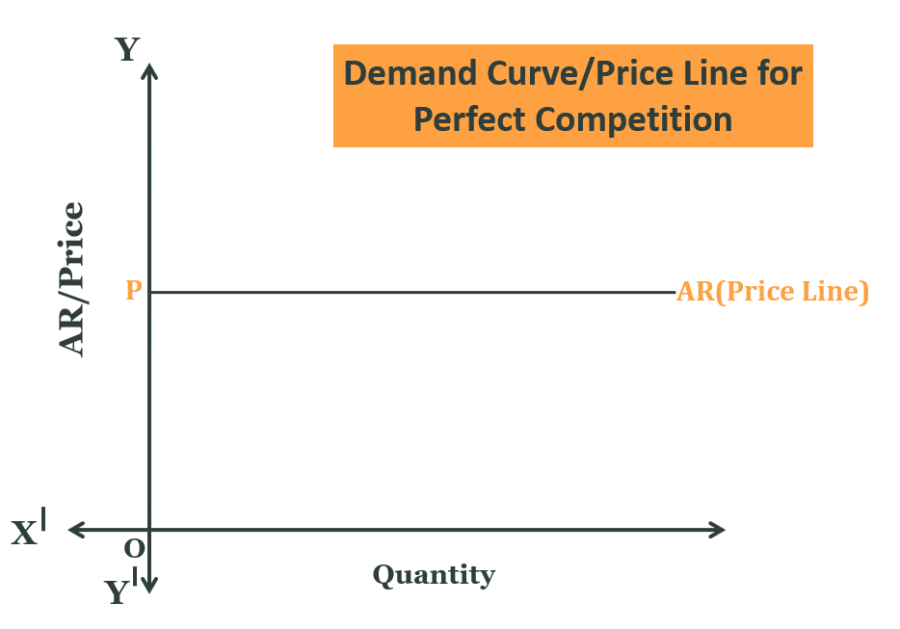 Demand Curve in the Perfect Competition