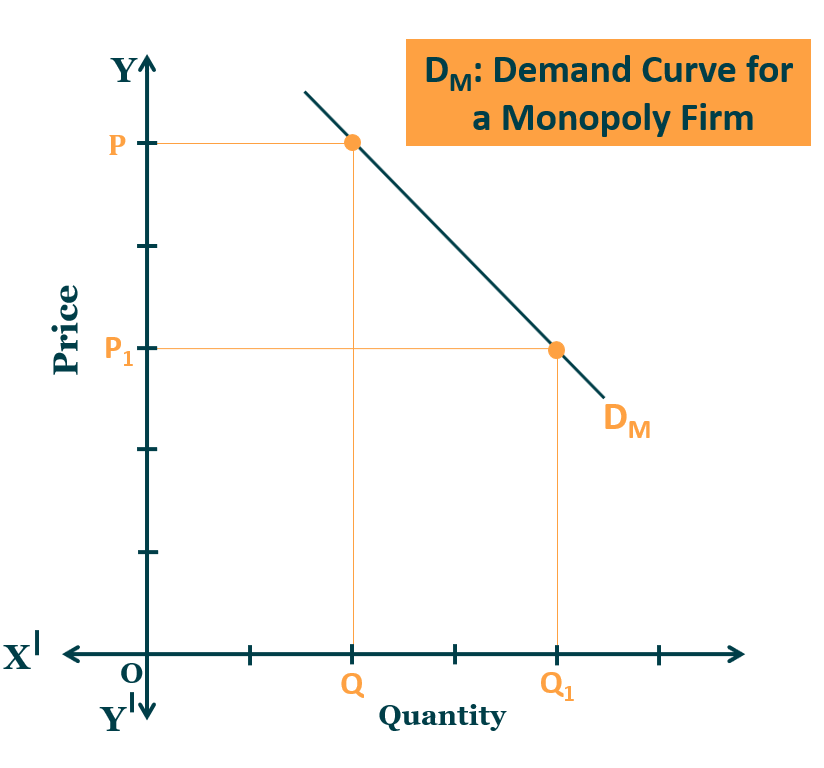 Demand Curve in the Monopoly Firm - Monopoly Market- Definition and Characteristics