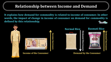 Relationship between Income and Demand min - Business Economics