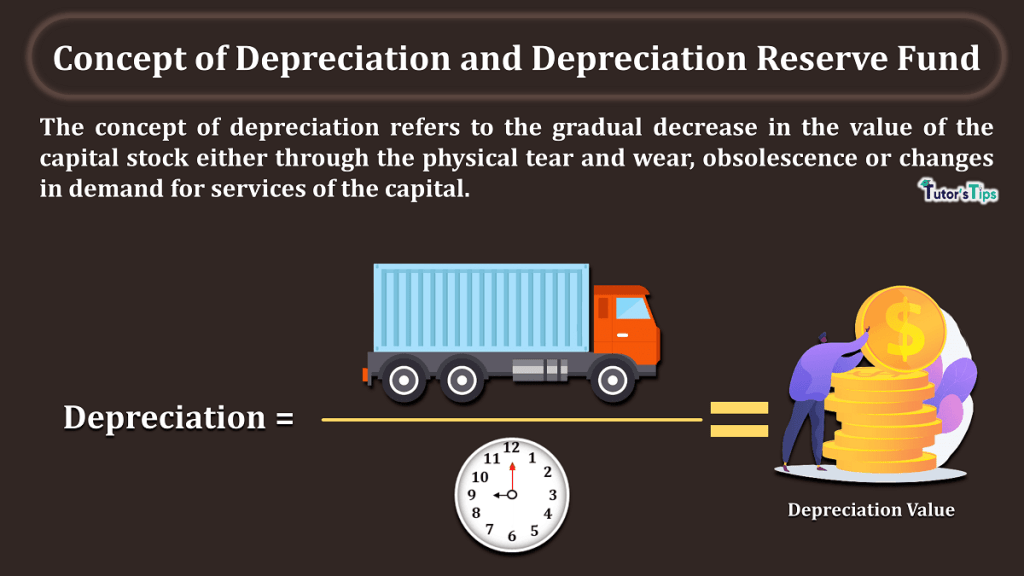 Concept of Depreciation and Depreciation Reserve Fund