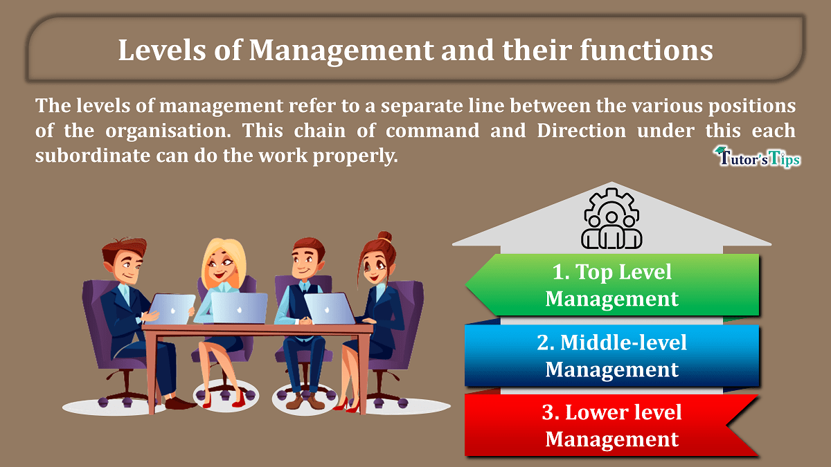 Levels of Management and their functions min - Business Studies