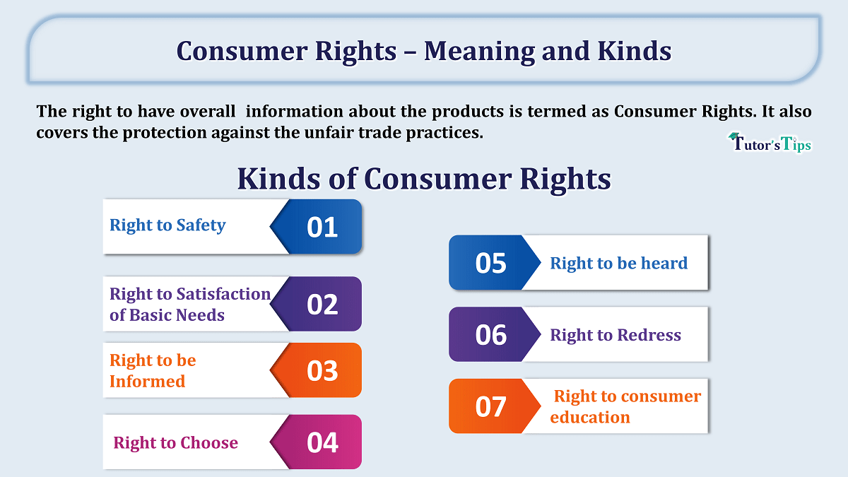 Consumer Rights – Meaning and Kinds min - Learn Accounting, GST, Economics and Microsoft Excel
