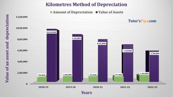 Kilometre Method of depreciation Feature image
