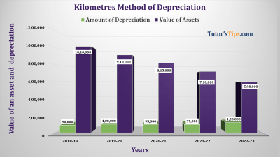 Kilometre Method of depreciation Feature image
