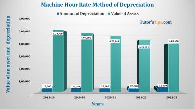 Machine hour rate Method of depreciation Feature image
