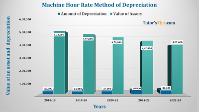 Machine hour rate Method of depreciation Feature image