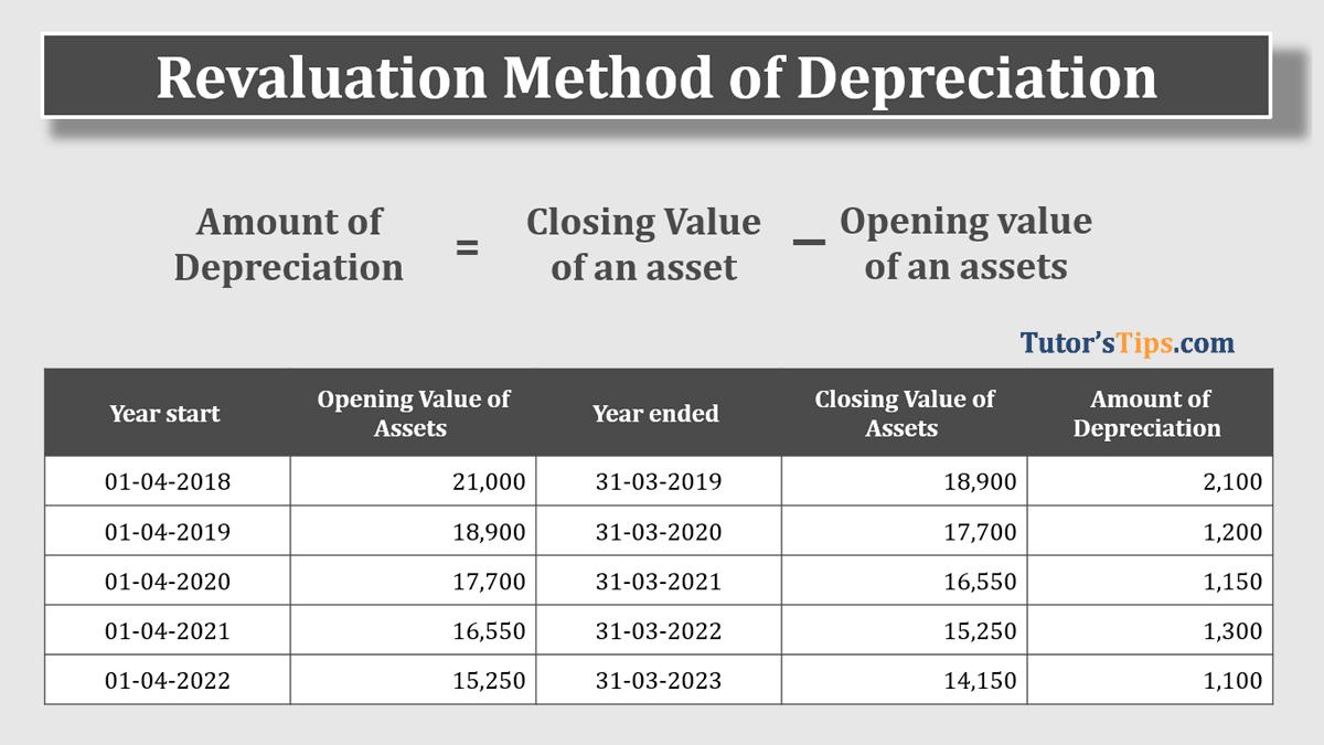 Revaluation Method of Depreciation Feature image