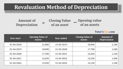 Revaluation Method of Depreciation Feature image
