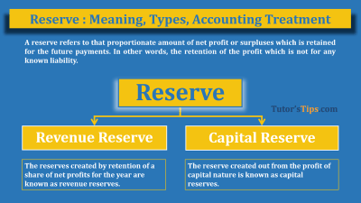 Reserve meaning, types - feature image