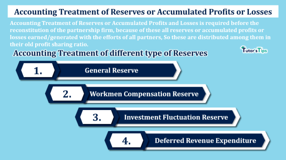 Accounting Treatment of Reserves or Accumulated Profits or Losses-min
