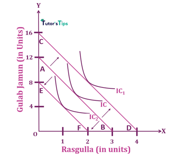 Graphical Representation of Income Effect