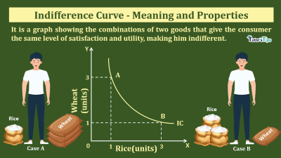 Indifference curve-Meaning and properties